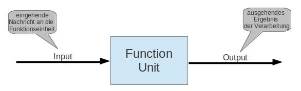 Schema des Nachrichtenflusses einer Funktioneinheit