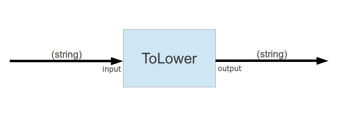 """die Funktionseinheit ToLower mit einem eingehenden Port """"input"""" und einem ausgehenden Port """"output"""""""