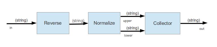 Triviales Flow-Design