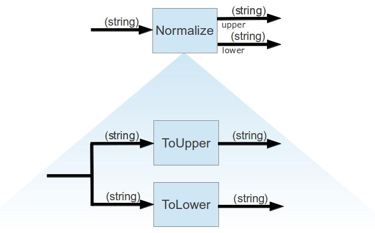 FlowDesign-Diagramm für Normalize - hineingezoomt